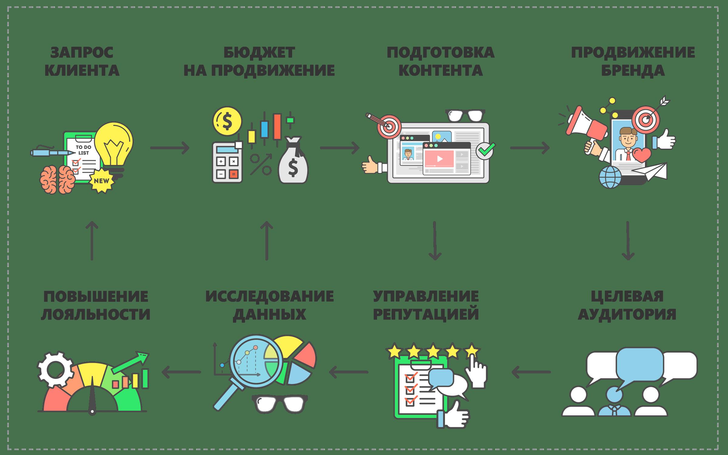 Схема продвижение SMM