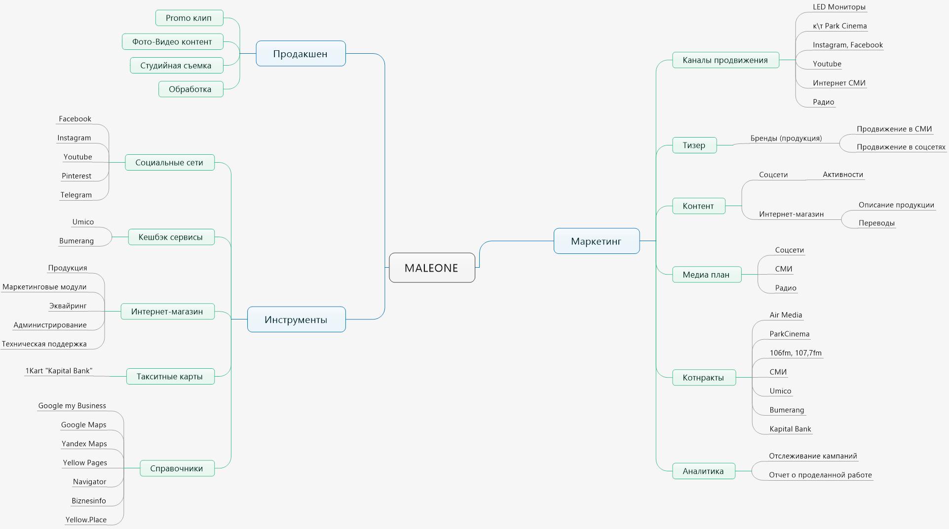 Maleone Mindmap